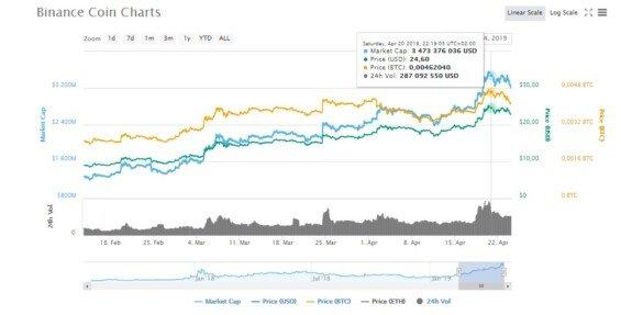Graf ceny BNB (zdroj: CoinMarketCap)
