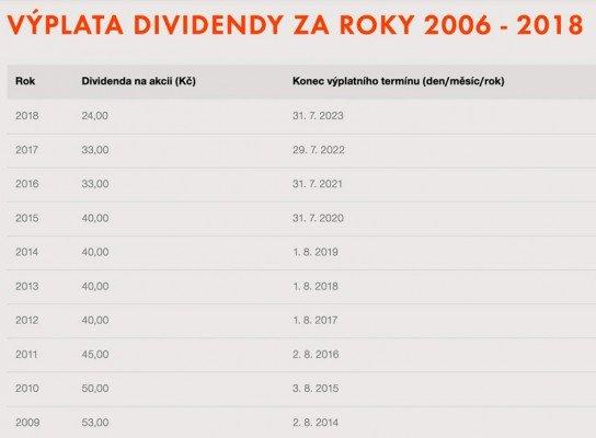 akcie CEZ dividendy