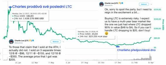 Cena Litecoinu porovnaná s Charlieho tweety