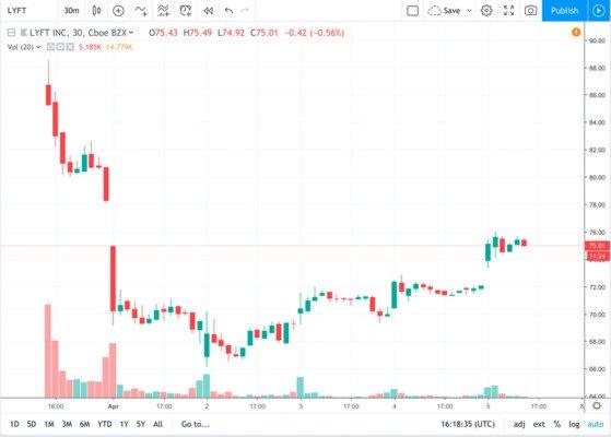Vývoj ceny akcií Lyft