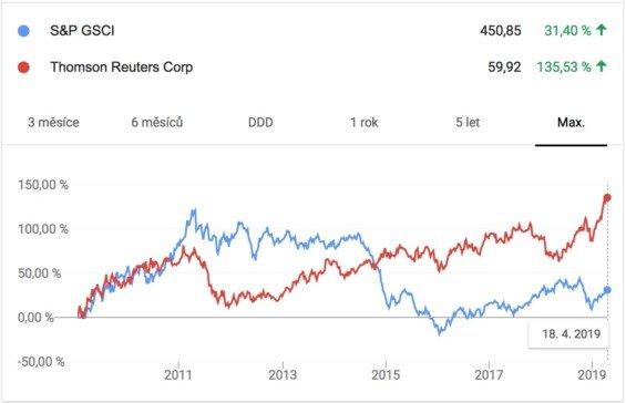 Komoditní indexy - Vývoj ceny v čase