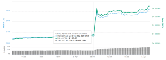 kurz bitcoinu 2.4