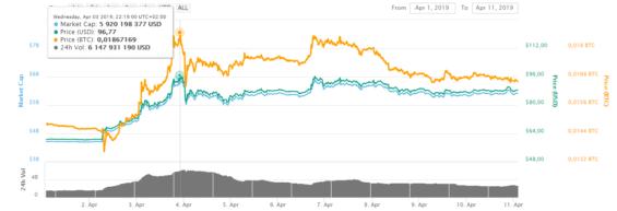 Cena Litecoinu ze začátku dubna