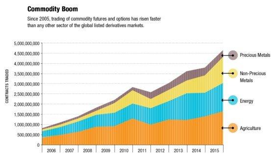 Popularita obchodování komodit