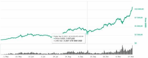 Cena Bitcoinu během propadu