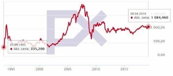 px index vyvoj hodnoty