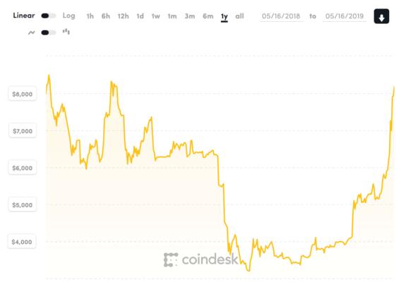 Roční graf vývoje ceny Bitcoinu