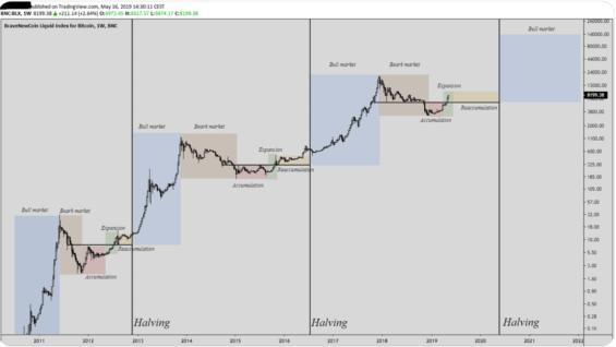Cena bitcoinu reagující na jeho půlení
