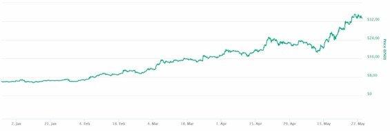 binance coin kurz vyvoj v roce 2019