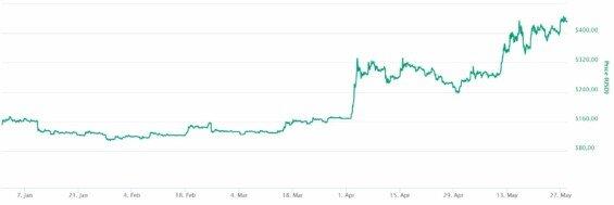 bitcoin cash kurz vyvoj v roce 2019