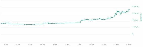 bitcoin kurz vyvoj v roce 2019