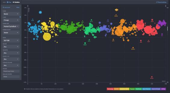 Bublinový pohled na akcie pro analýzu