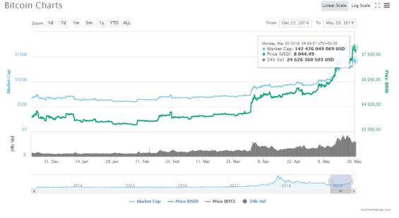 Cena BTC k 20. 5. (zdroj: CoinMarketCap)