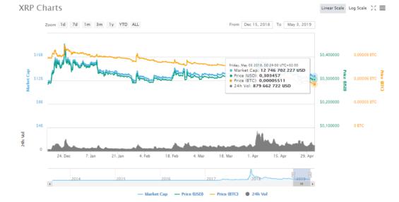 Cena XRP ze začátku května (zdroj: CoinMarketCap)
