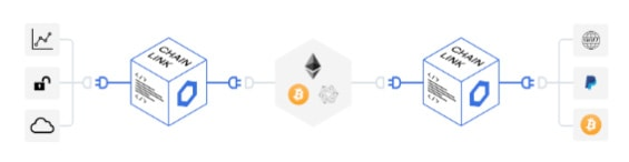 Co je to chainlink