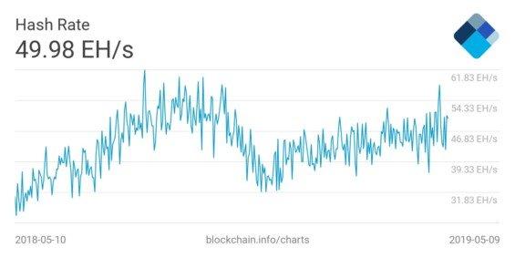 Vývoj hash rate v posledním roce