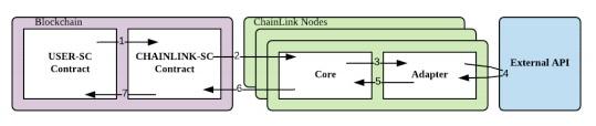 chainlink nodes