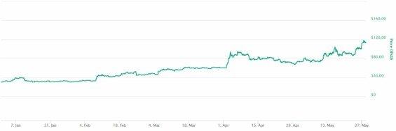 litecoin kurz vyvoj v roce 2019