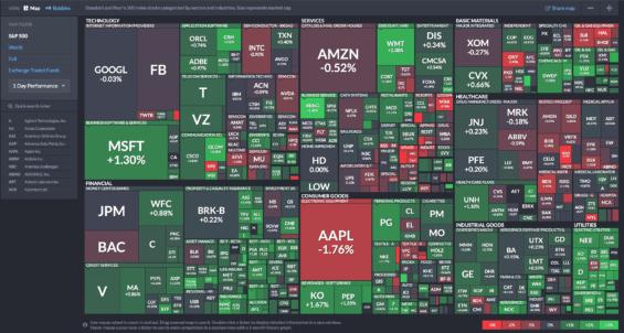 mapu akcií pro analyzu