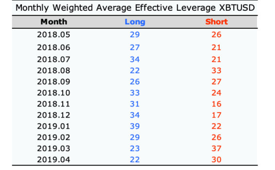 Průměrná velikost páky u BitMEX
