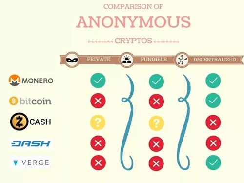 porovnání monero a dalších kryptoměn