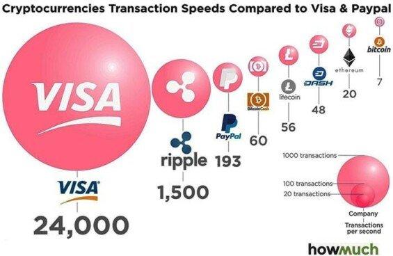 rychlost platební sítě xrp paypal