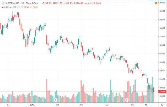 vývoj ceny akcií Tesla TSL v roce 2019