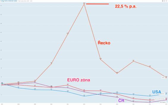 úrokové sazby dluhopisy
