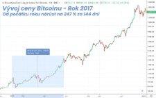 Vývoj ceny bitcoinu v roce 2017