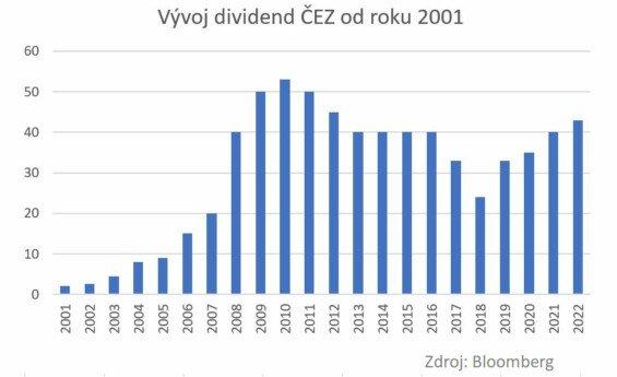 Historická výše dividend ČEZ