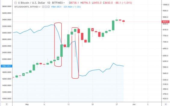pokles shortů na bitcoinu