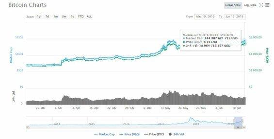 Kurz Bitcoinu v červnu 2019
