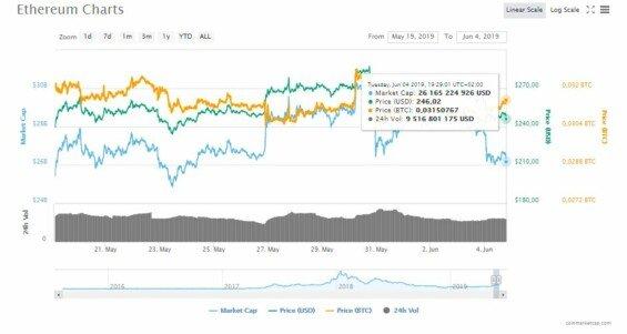 Cena Ethereum záčátkem června