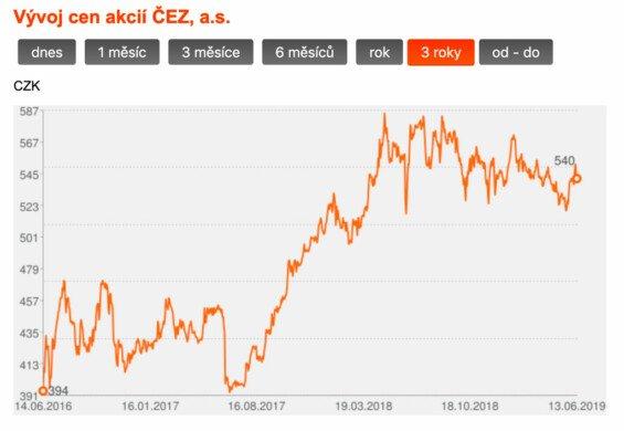 Graf cen akcií firmy ČEZ