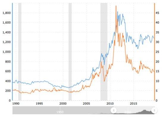 Korelace ceny zlata a stříbra