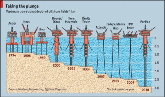 těžba ropy (brent)