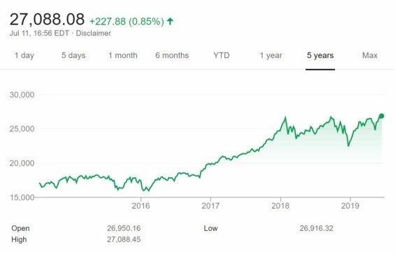 Vývoj akciového indexu Dow Jones za posledních 5 let