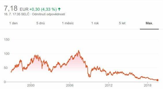 Dlouhodobý vývoj ceny akcií Deutsche Bank.