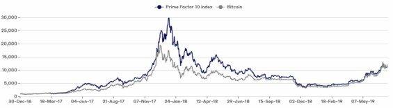 Výkonost hedgeového fondu Prime Factor 10