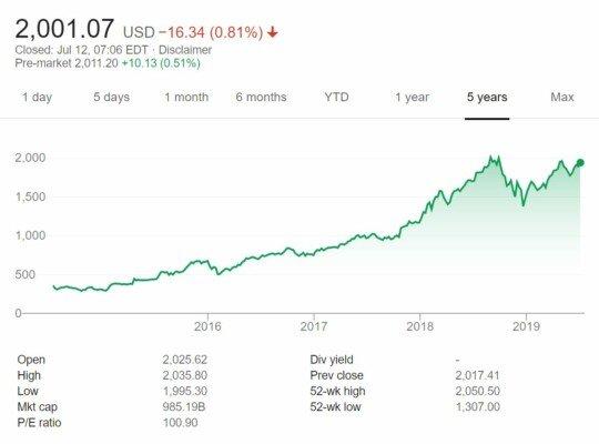 Vývoj ceny akcií společnosti Amazon za posledních 5 let