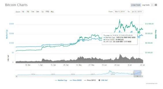 Kurz BTC je v poslední době jako na horské dráze. 17. července se propadla až pod 10 000 USD (zdroj: CoinMarketCap)