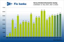 dividendy komerční banky
