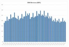 Příjmy IBM v USD, zdroj: austrian.economicblogs.org/