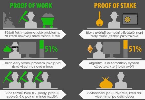 Těžba kryptoměn proof of work proof of stake