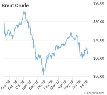ropa brent rocni graf ceny