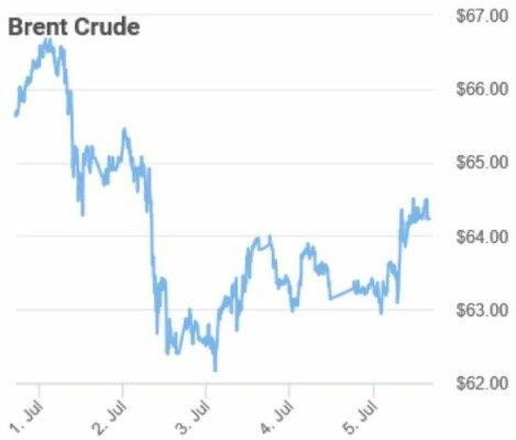 ropa brent tydeni graf ceny