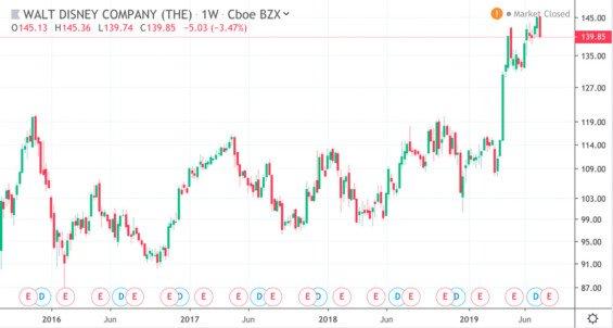 Vývoj ceny akcií Disney