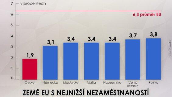 Země EU s nejnižší nezaměstnaností