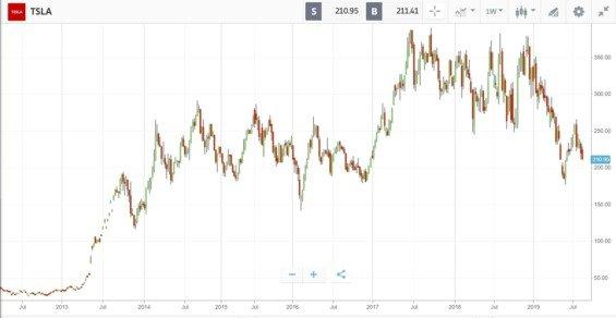 Akcie Tesly od 2012 do 2019, týdenní graf