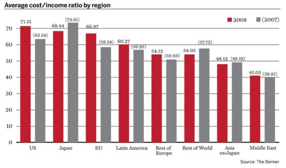 Average-cost-income-ratio-by-region